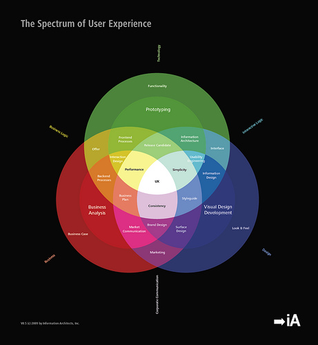 The Spectrum of User Experience