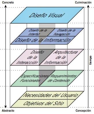5 planos del diseño de experiencia de usuario